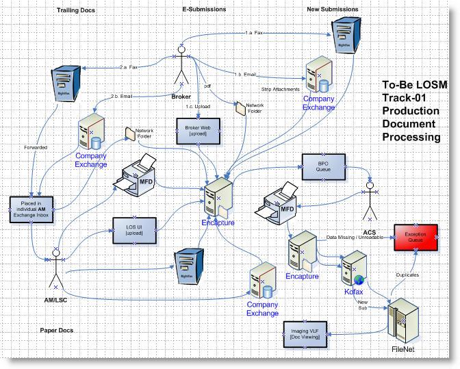 Sdlc design phase samples image006g ccuart Images